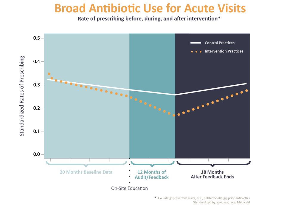 Antibiotic Stewardship Research at CHOP